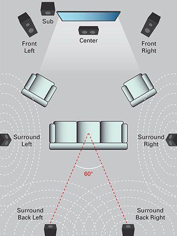 Audio Visual, Surround Sound Systems Setup Long Island